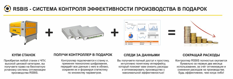 система контроля эффективности производства RSBIS
