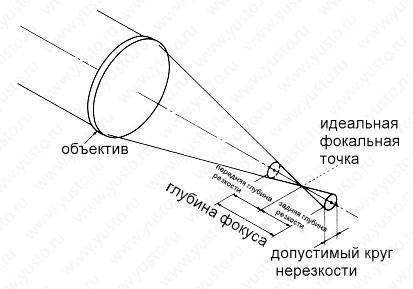 focal-laser