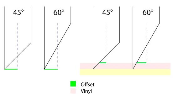 signcut-offset-noj
