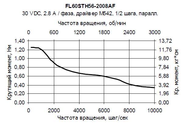 FL60STH56-2008AF