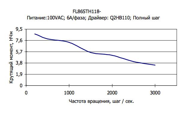 fl86sth118a diagramm